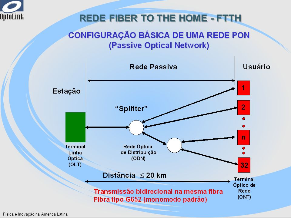 REDE FIBER TO THE HOME - FTTH