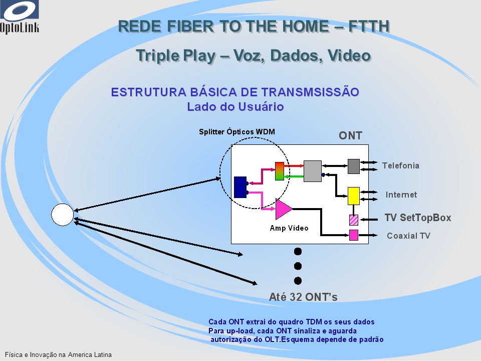 REDE FIBER TO THE HOME – FTTH Triple Play – Voz, Dados, Video