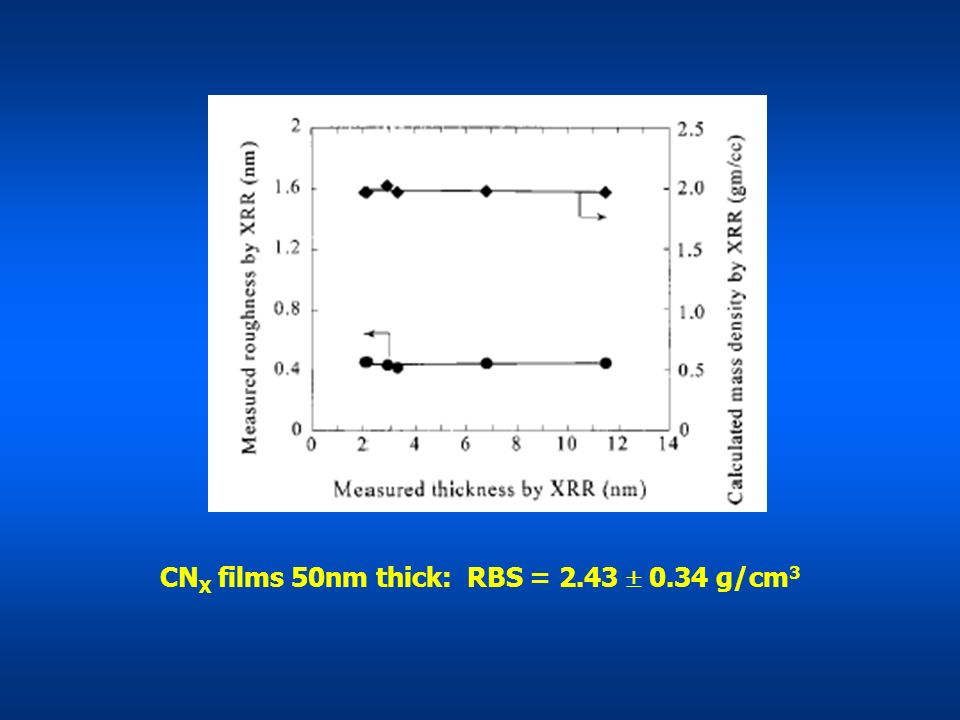 CNX films 50nm thick: RBS = 2.43  0.34 g/cm3