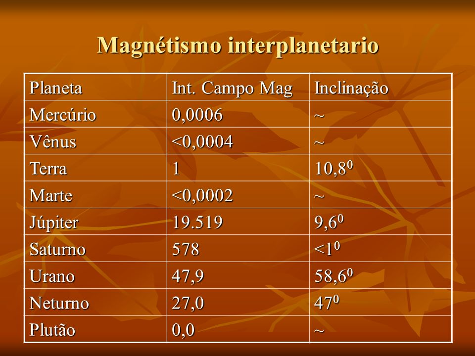 Magnétismo interplanetario