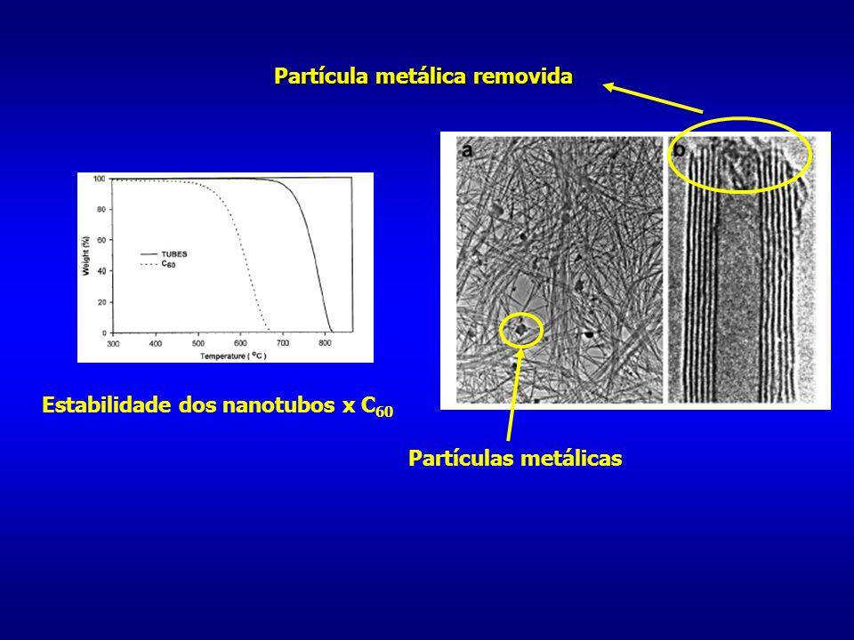 Estabilidade dos nanotubos x C60 Partícula metálica removida