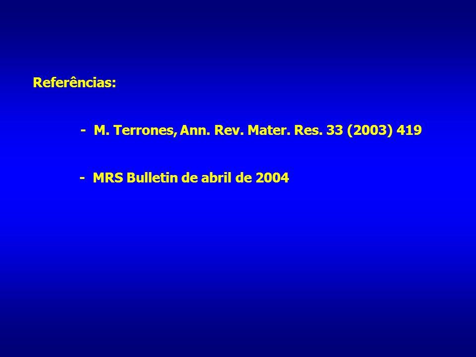 Referências: - M. Terrones, Ann. Rev. Mater. Res. 33 (2003) 419 - MRS Bulletin de abril de 2004