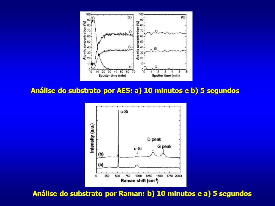 Análise do substrato por AES: a) 10 minutos e b) 5 segundos