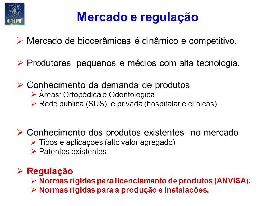 Mercado e regulação Mercado de biocerâmicas é dinâmico e competitivo.