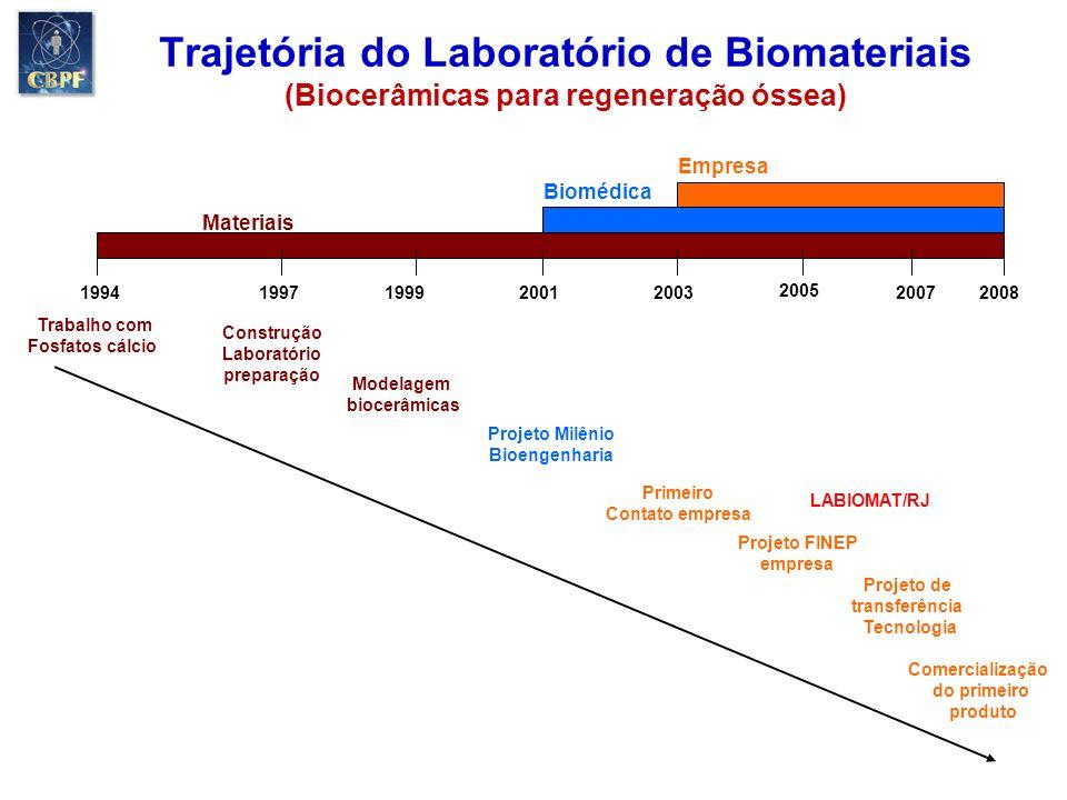 Trajetória do Laboratório de Biomateriais (Biocerâmicas para regeneração óssea)