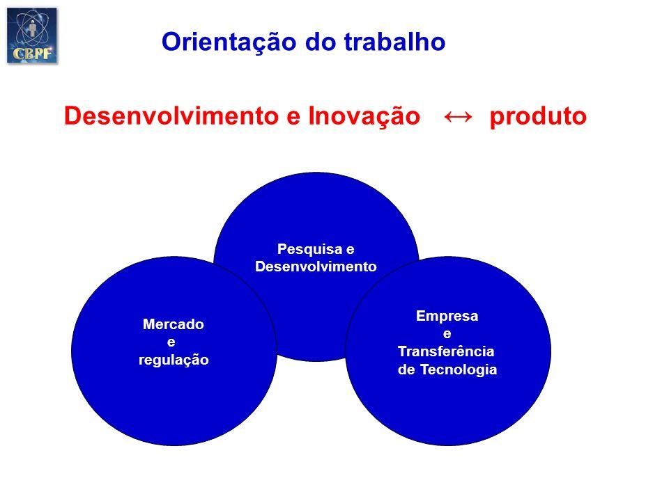 Orientação do trabalho Desenvolvimento e Inovação ↔ produto