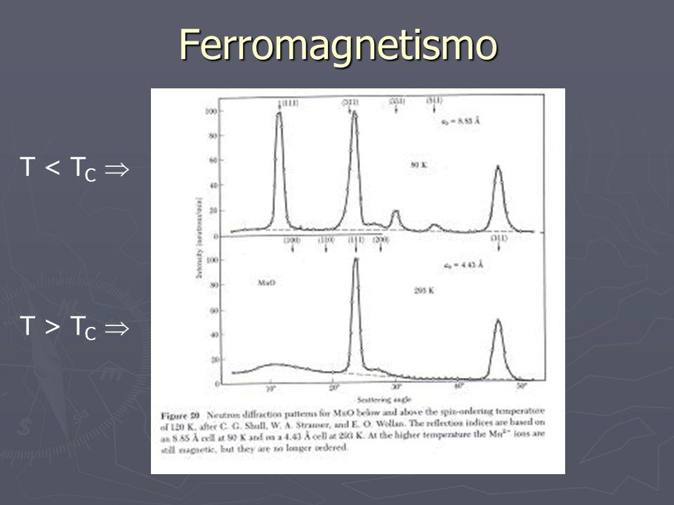 Ferromagnetismo T < TC  T > TC 