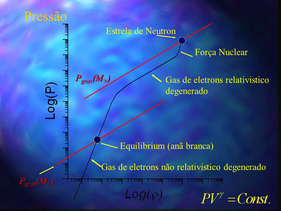 Pressão Estrela de Neutron Força Nuclear Pgrav(M>)