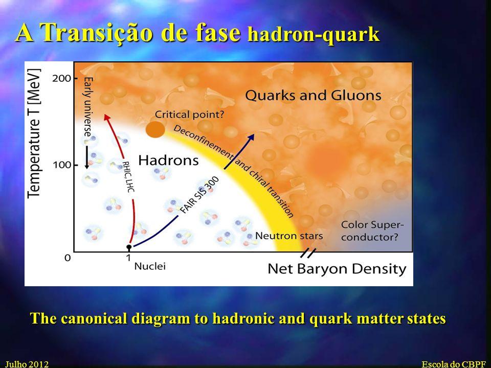 A Transição de fase hadron-quark