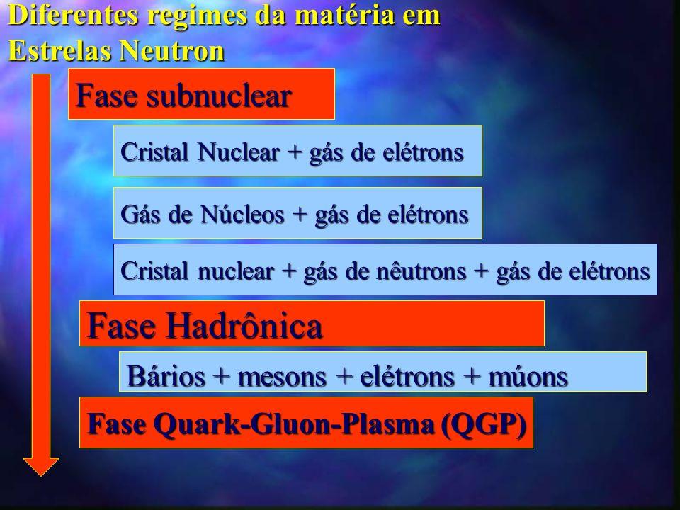 Fase Hadrônica Fase subnuclear Diferentes regimes da matéria em