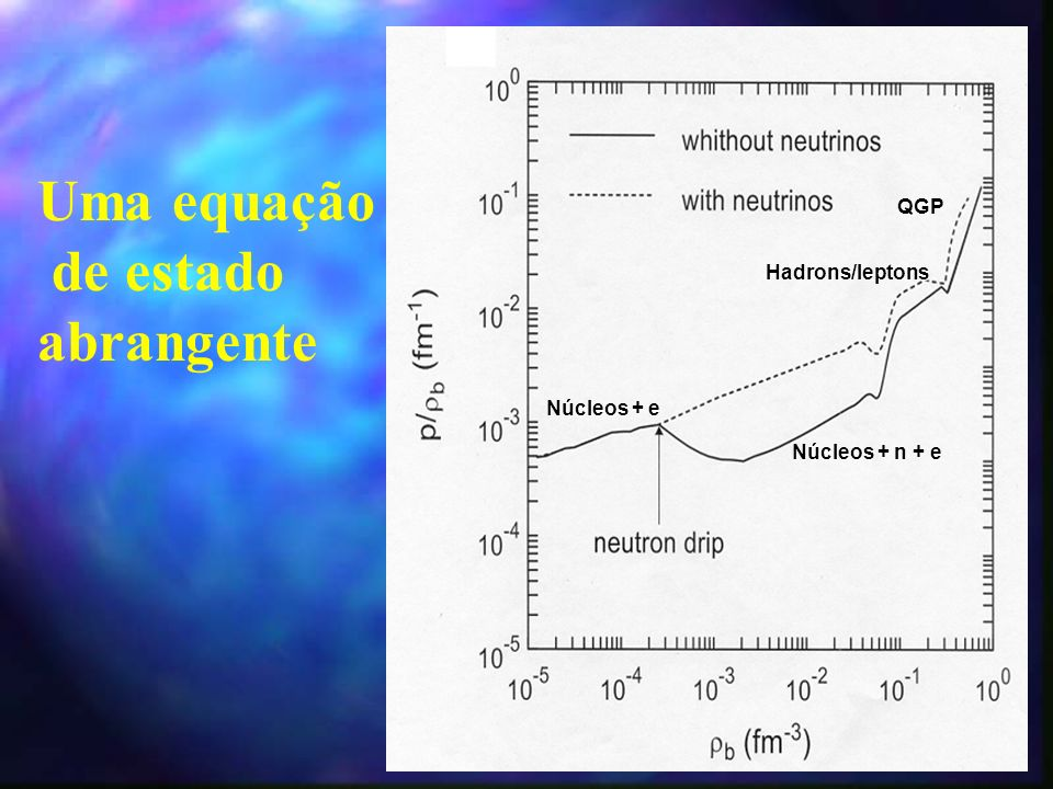 Uma equação de estado abrangente QGP Hadrons/leptons Núcleos + e