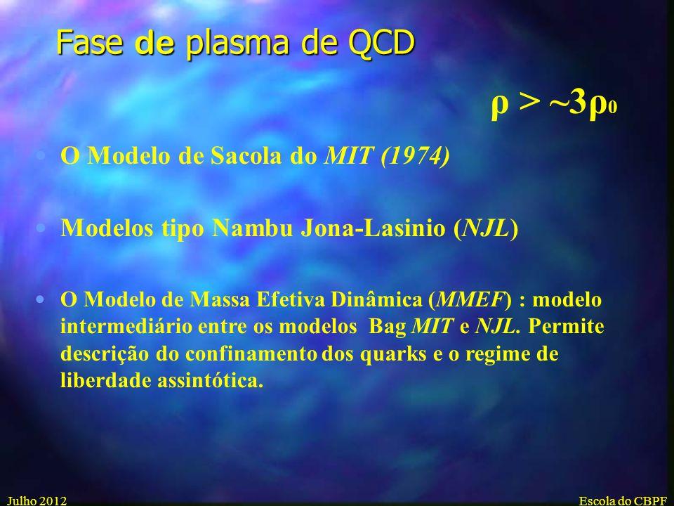 ρ > ~3ρ0 Fase de plasma de QCD O Modelo de Sacola do MIT (1974)