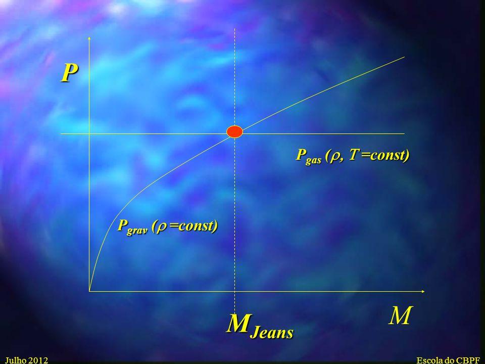 P Pgas (r, T =const) Pgrav (r =const) M MJeans Julho 2012