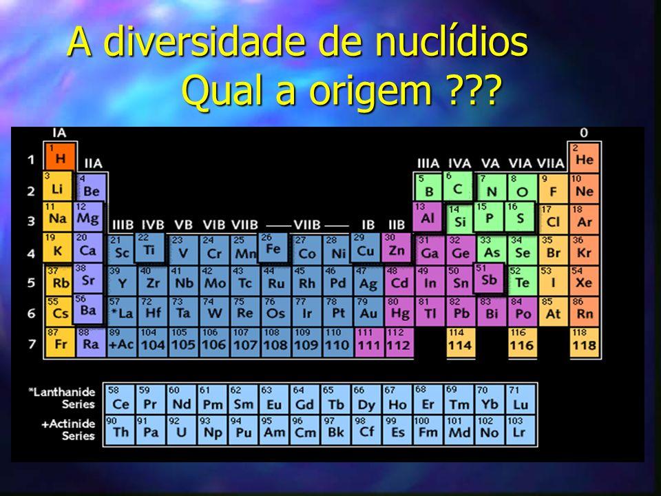A diversidade de nuclídios Qual a origem