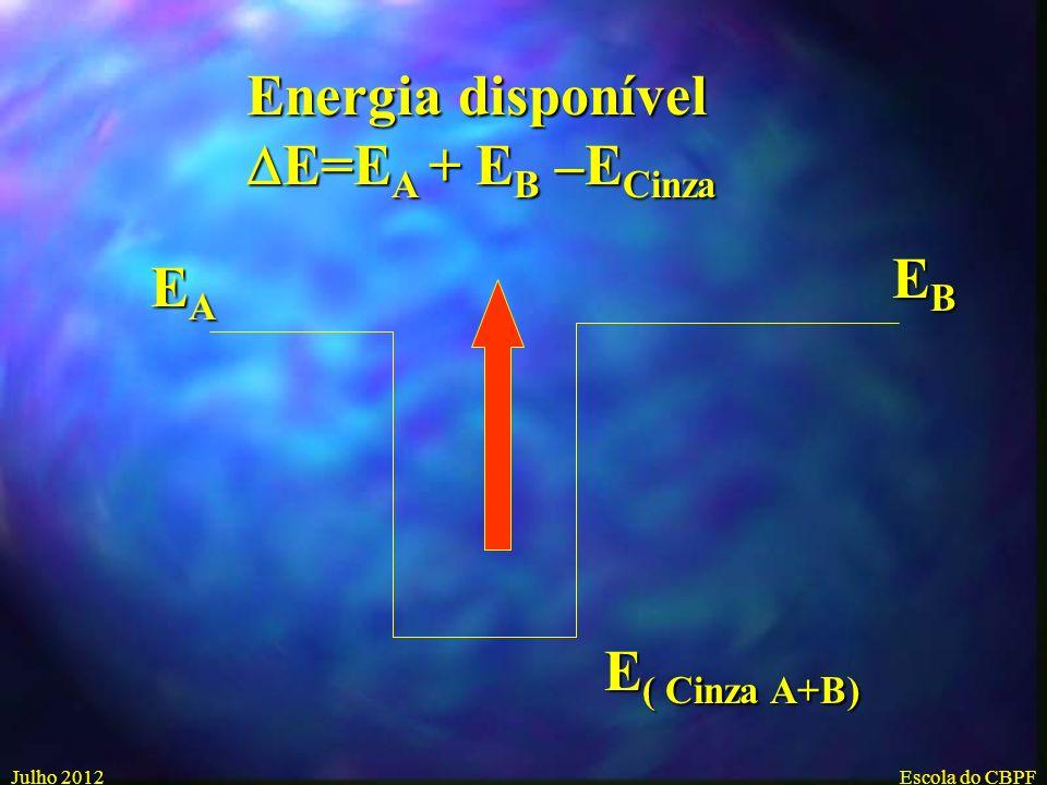 Energia disponível DE=EA + EB –ECinza EB EA E( Cinza A+B) Julho 2012