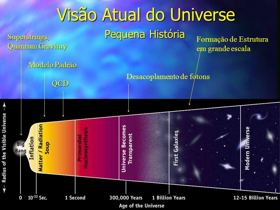 Visão Atual do Universe