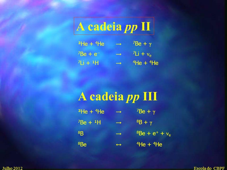 A cadeia pp II A cadeia pp III ³He + 4He → 7Be + γ 7Be + e− 7Li + νe