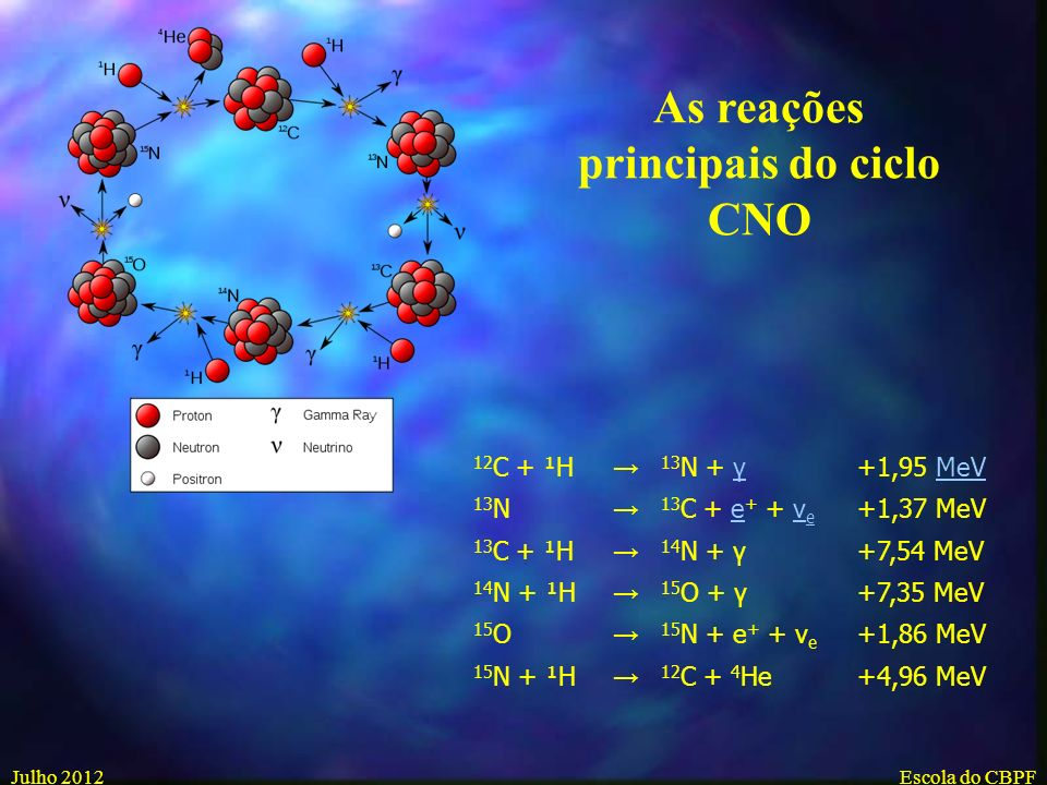 As reações principais do ciclo CNO