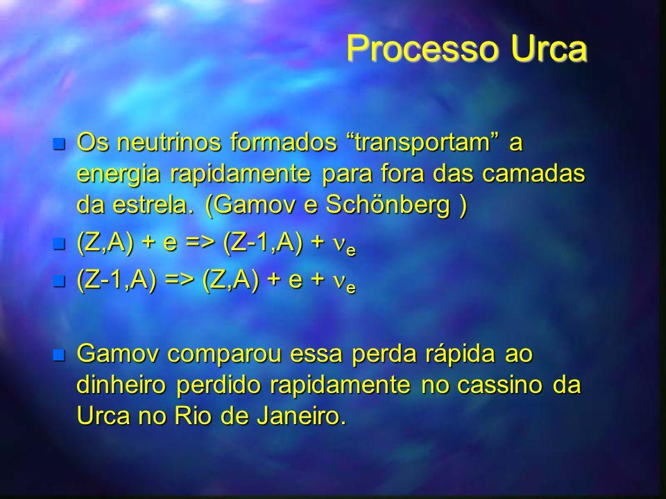 Processo Urca Os neutrinos formados transportam a energia rapidamente para fora das camadas da estrela. (Gamov e Schönberg )