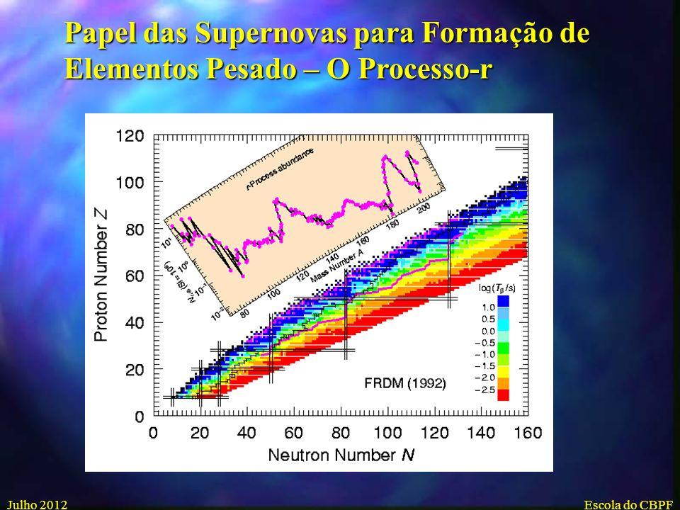 Papel das Supernovas para Formação de Elementos Pesado – O Processo-r