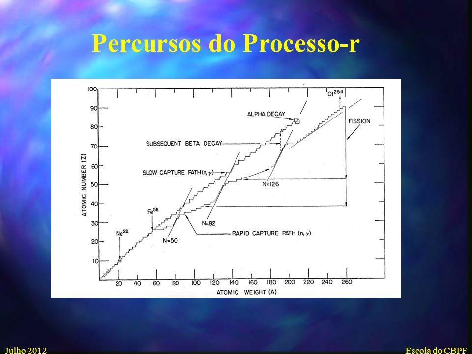 Percursos do Processo-r