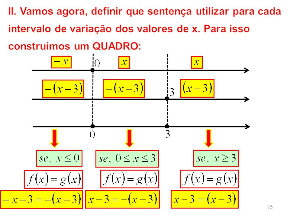 II. Vamos agora, definir que sentença utilizar para cada intervalo de variação dos valores de x.