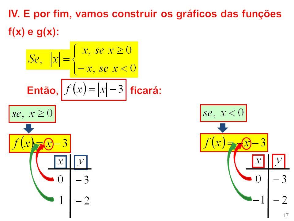 IV. E por fim, vamos construir os gráficos das funções f(x) e g(x):
