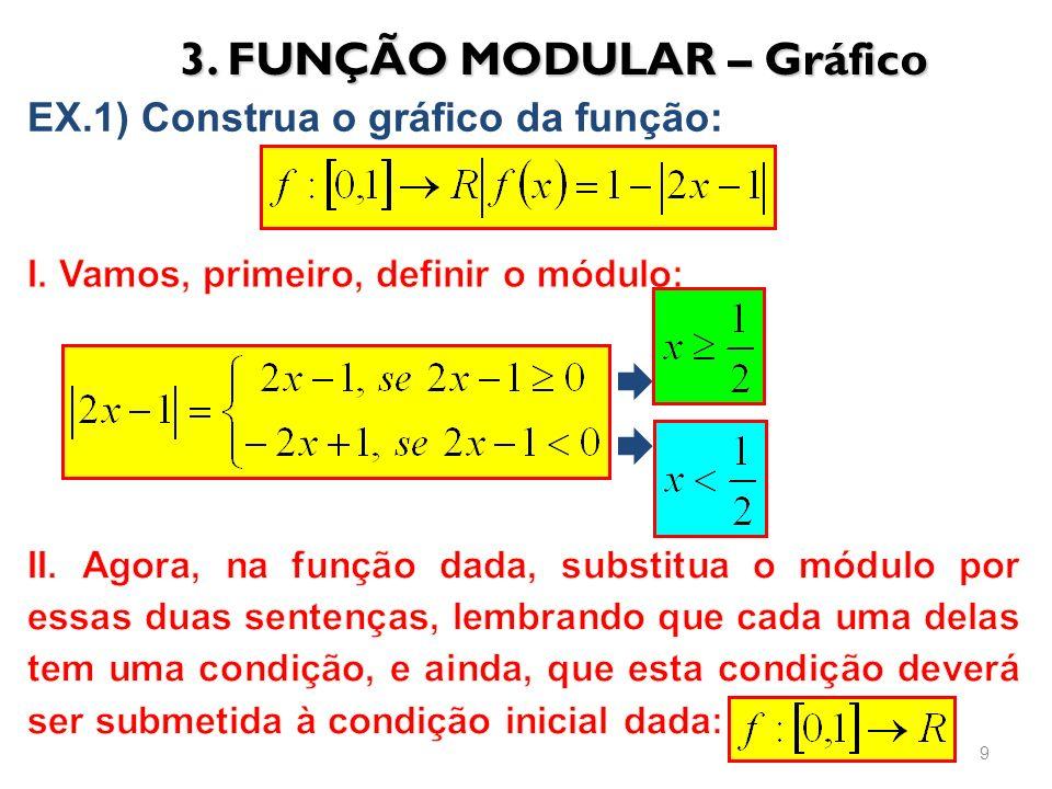 3. FUNÇÃO MODULAR – Gráfico