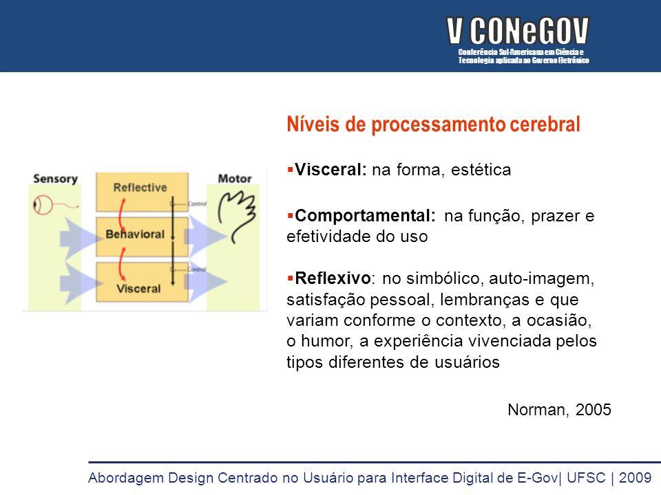 V CONeGOV V CONeGOV Níveis de processamento cerebral