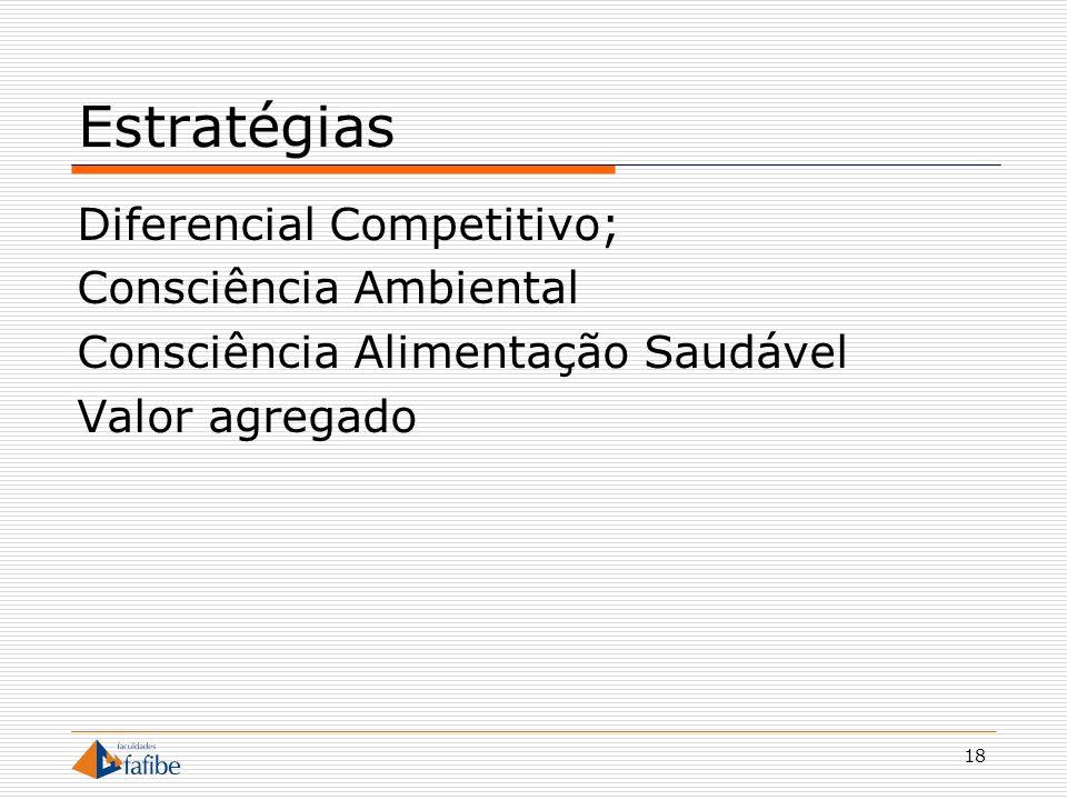 Estratégias Diferencial Competitivo; Consciência Ambiental