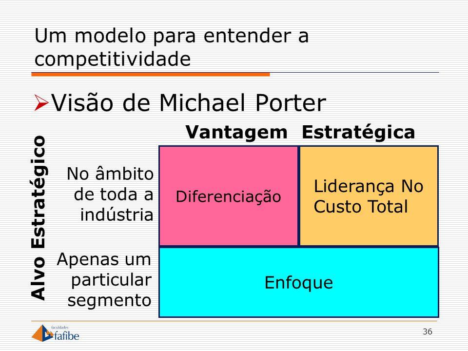Um modelo para entender a competitividade