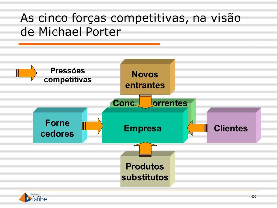 As cinco forças competitivas, na visão de Michael Porter