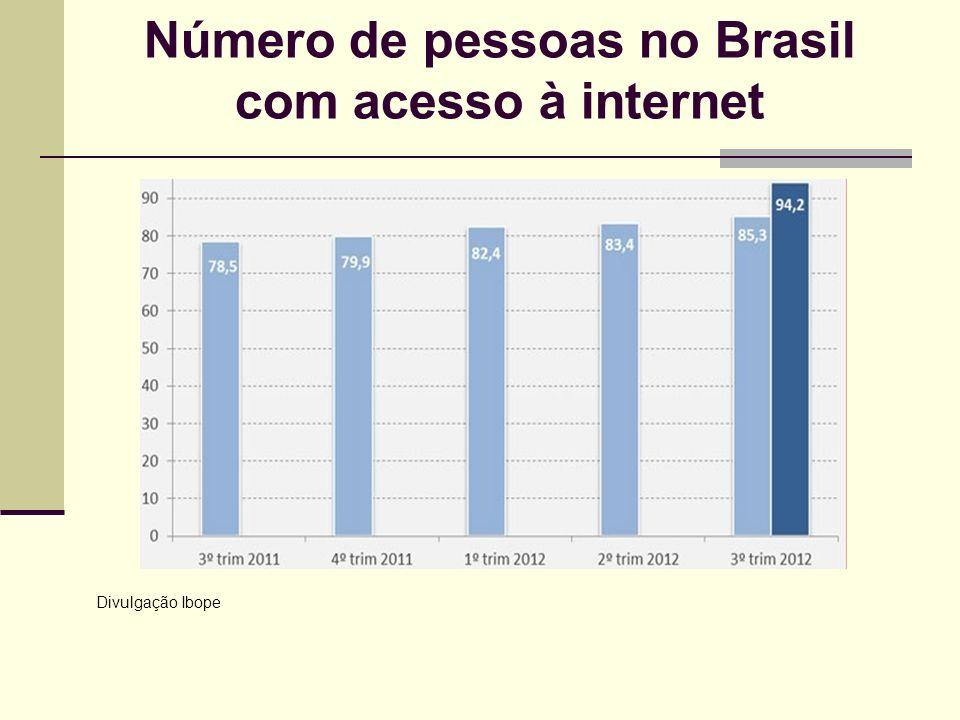 Número de pessoas no Brasil com acesso à internet