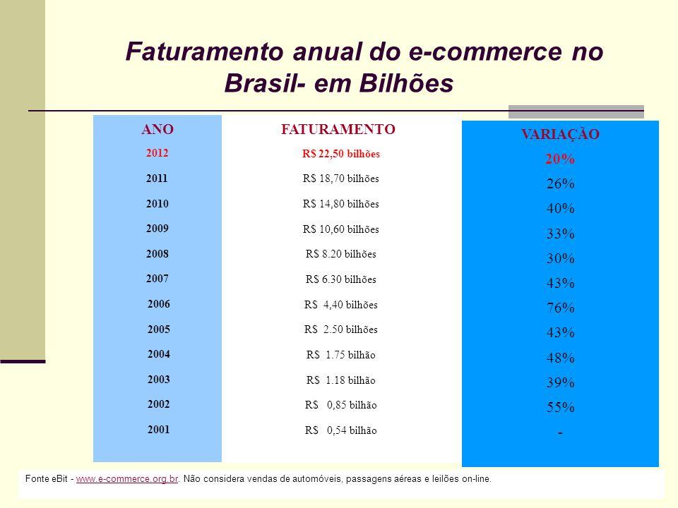 Faturamento anual do e-commerce no Brasil- em Bilhões