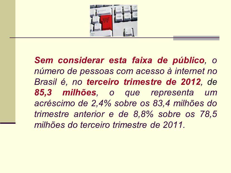 Sem considerar esta faixa de público, o número de pessoas com acesso à internet no Brasil é, no terceiro trimestre de 2012, de 85,3 milhões, o que representa um acréscimo de 2,4% sobre os 83,4 milhões do trimestre anterior e de 8,8% sobre os 78,5 milhões do terceiro trimestre de 2011.