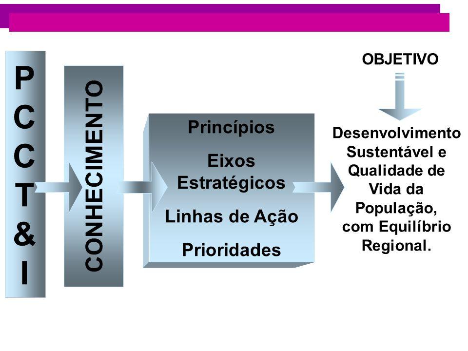 P C C T & I CONHECIMENTO Princípios Eixos Estratégicos Linhas de Ação