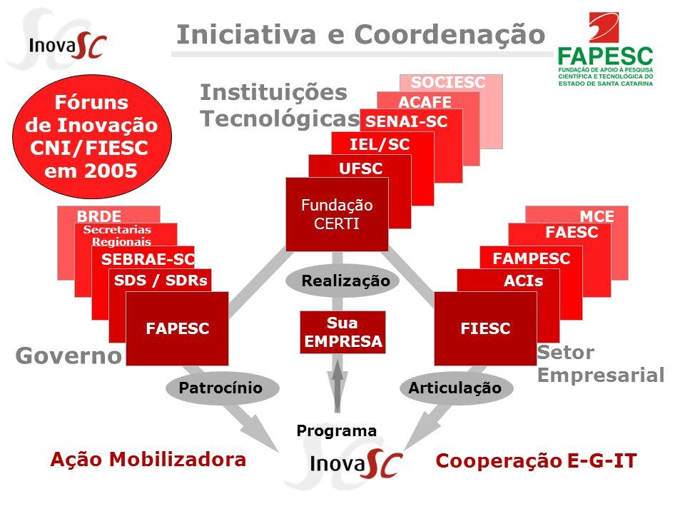 Iniciativa e Coordenação