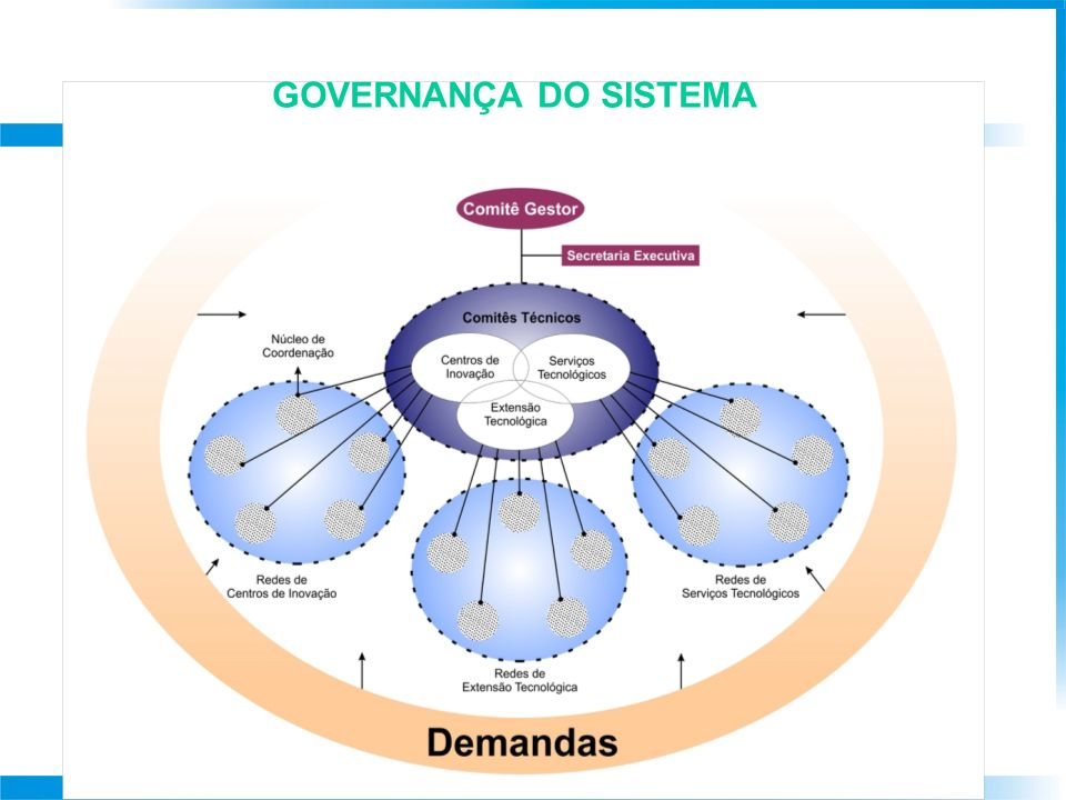 GOVERNANÇA DO SISTEMA 39