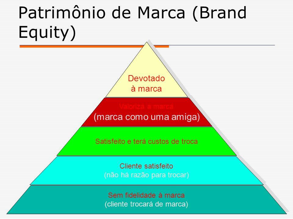 Patrimônio de Marca (Brand Equity)