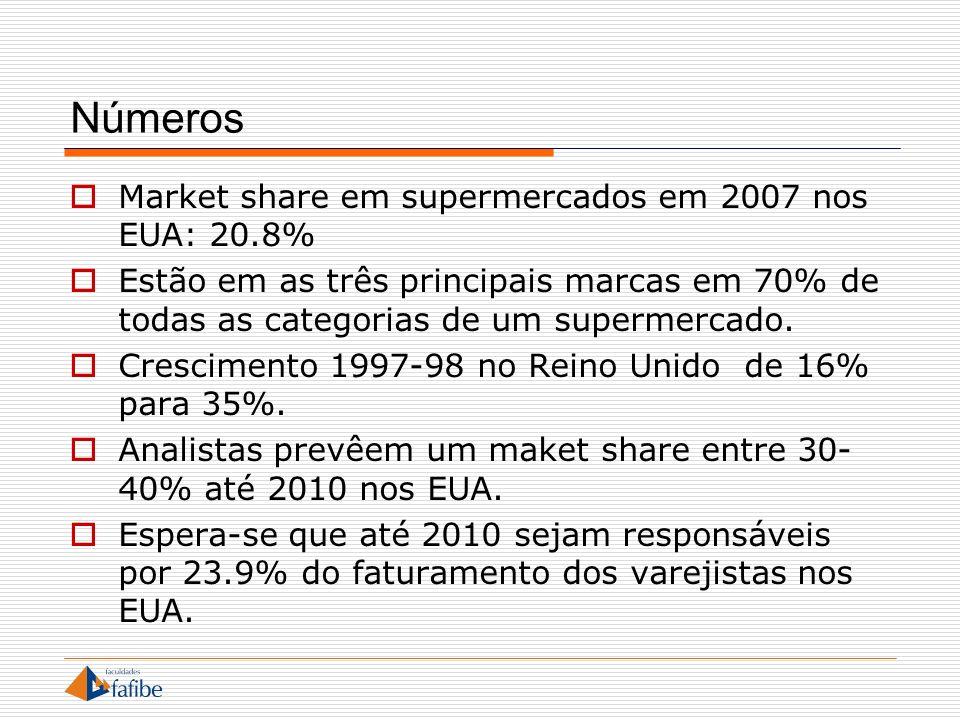 Números Market share em supermercados em 2007 nos EUA: 20.8%