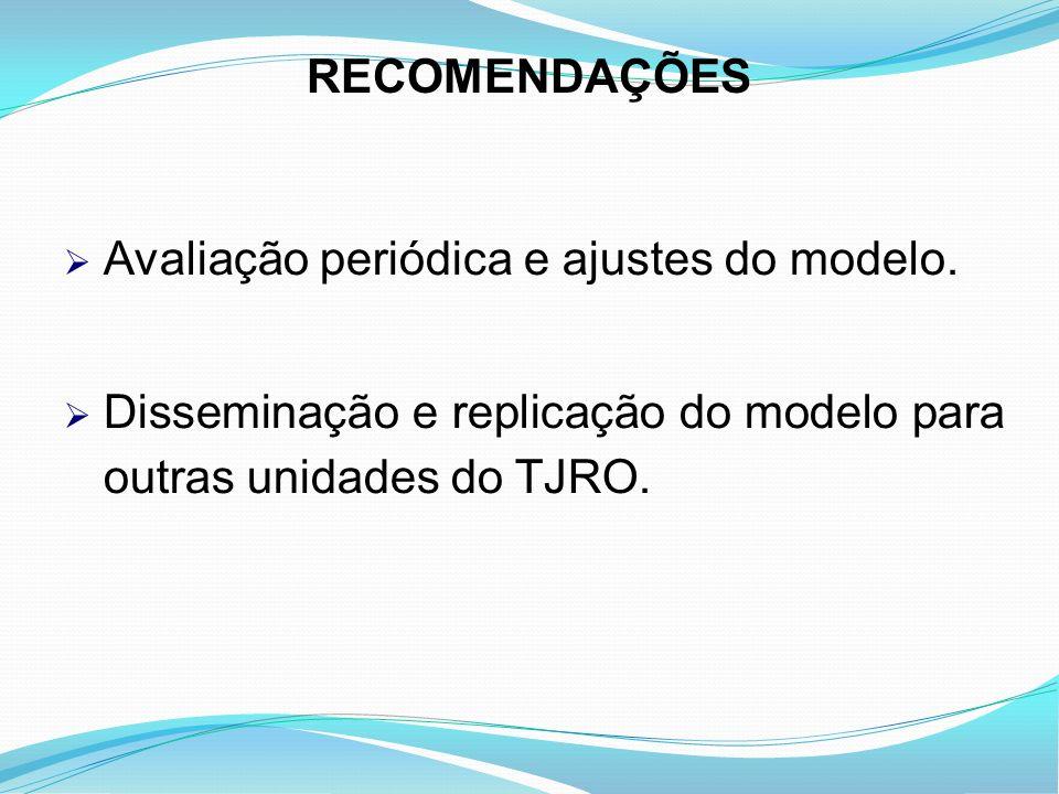 RECOMENDAÇÕES Avaliação periódica e ajustes do modelo.