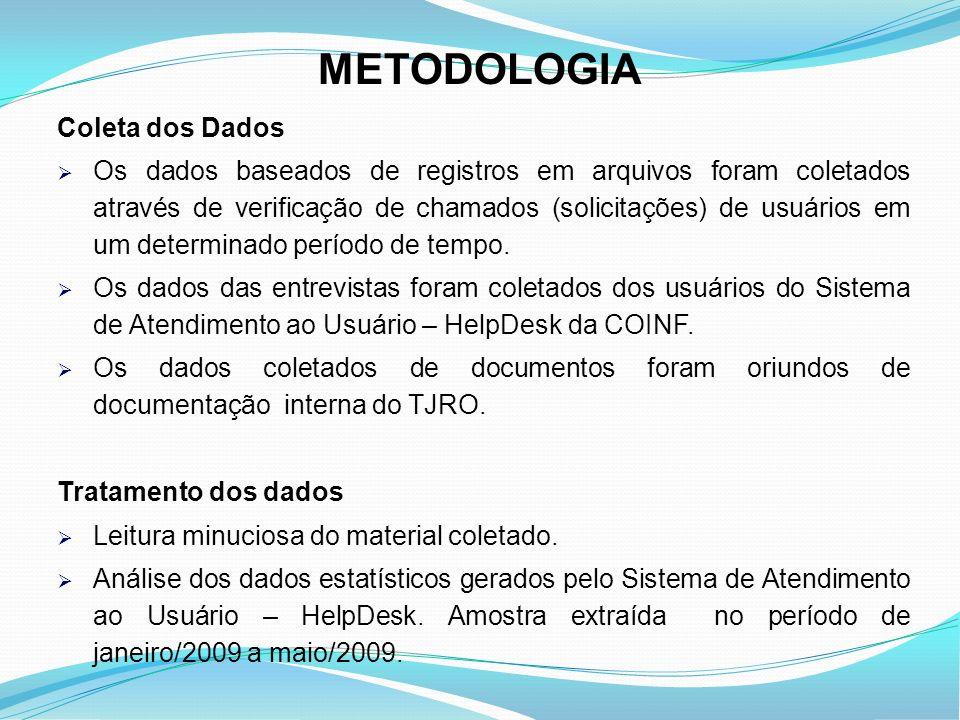 METODOLOGIA Coleta dos Dados