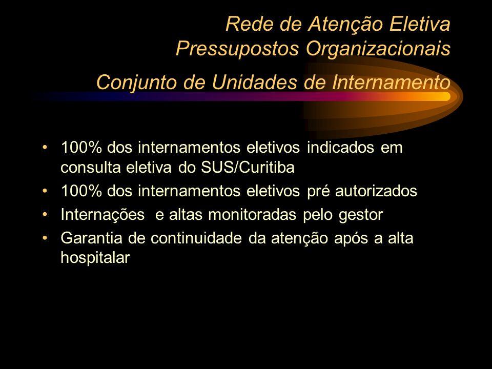 Rede de Atenção Eletiva Pressupostos Organizacionais Conjunto de Unidades de Internamento