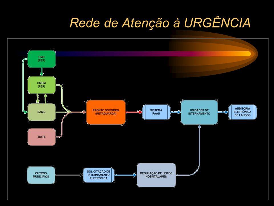 Rede de Atenção à URGÊNCIA