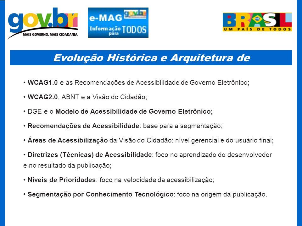Evolução Histórica e Arquitetura de Segmentação