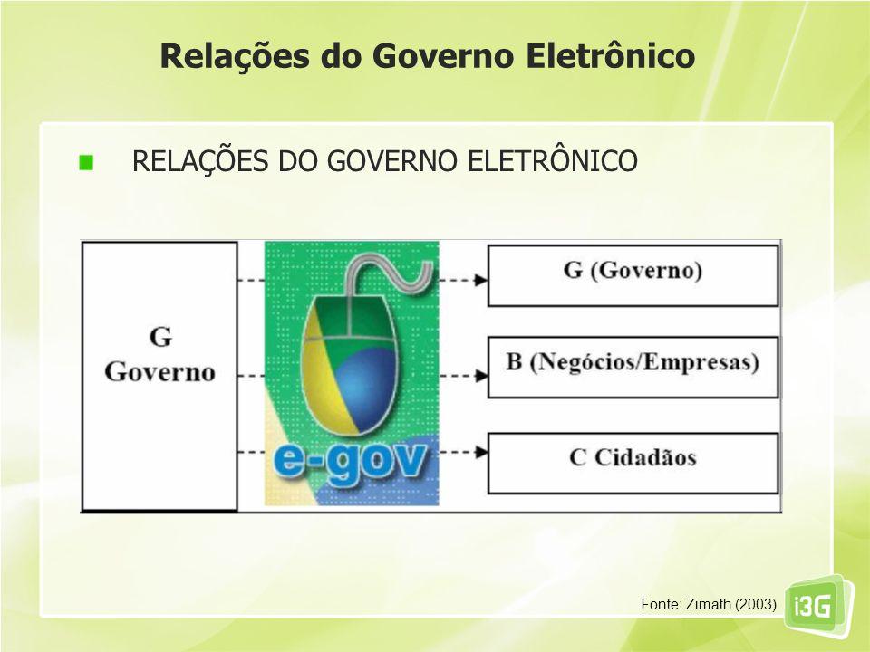 Relações do Governo Eletrônico