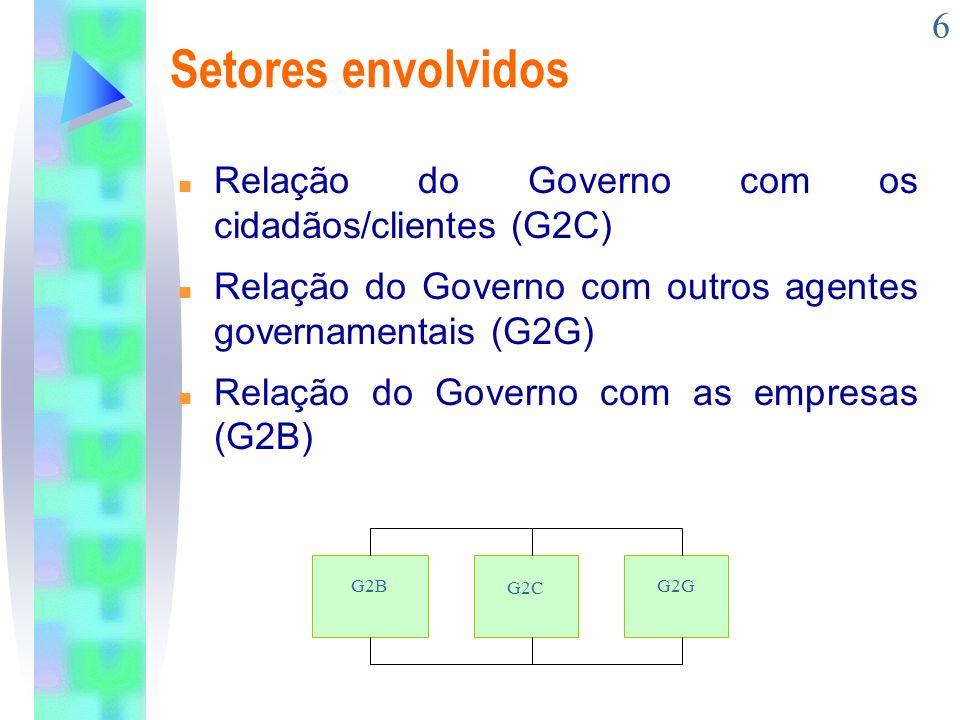 Setores envolvidos Relação do Governo com os cidadãos/clientes (G2C)