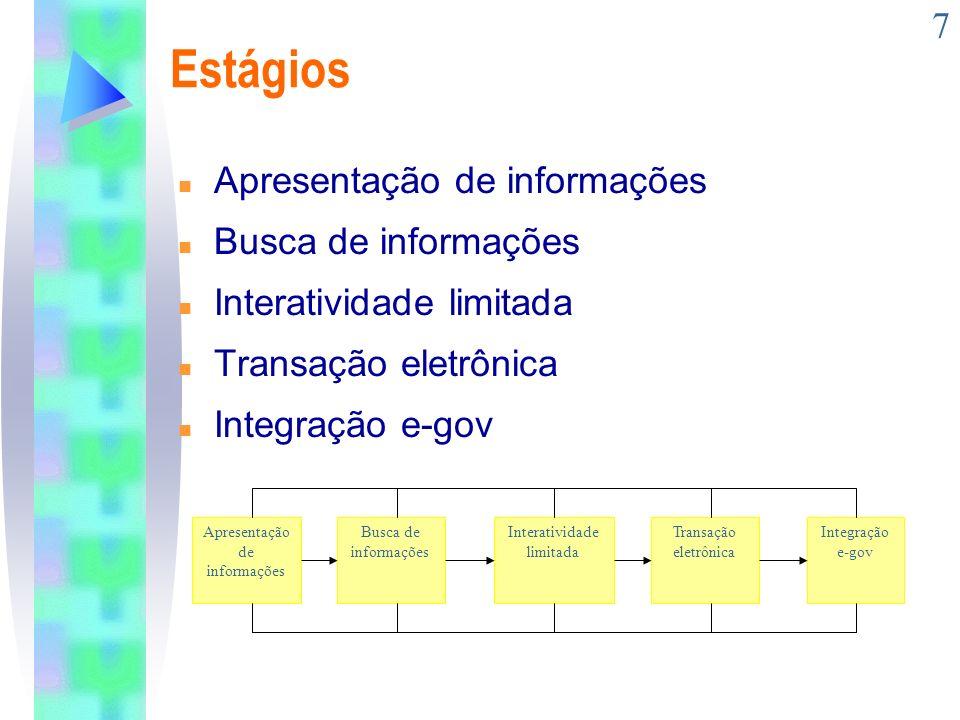 Estágios Apresentação de informações Busca de informações