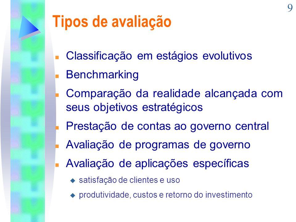 Tipos de avaliação Classificação em estágios evolutivos Benchmarking