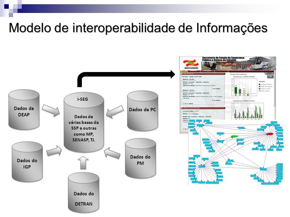 Modelo de interoperabilidade de Informações